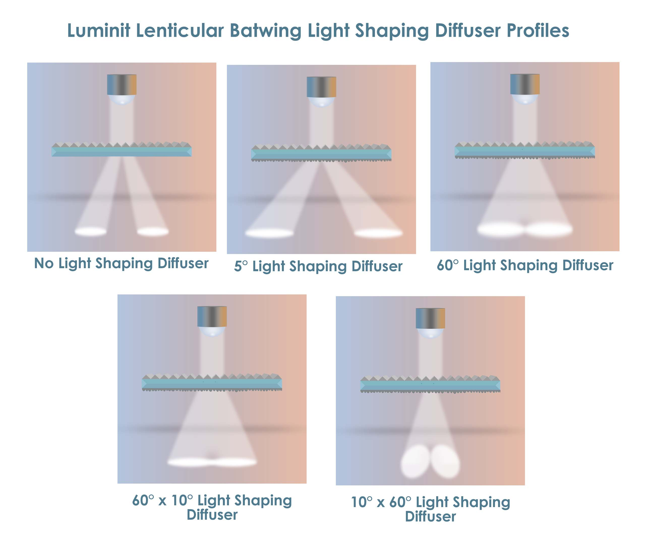 Lenticular Batwing Diffusers (LBD) for Linear Light Fixtures