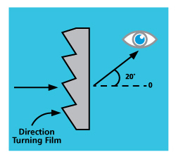 direction turning diffuser film for lights