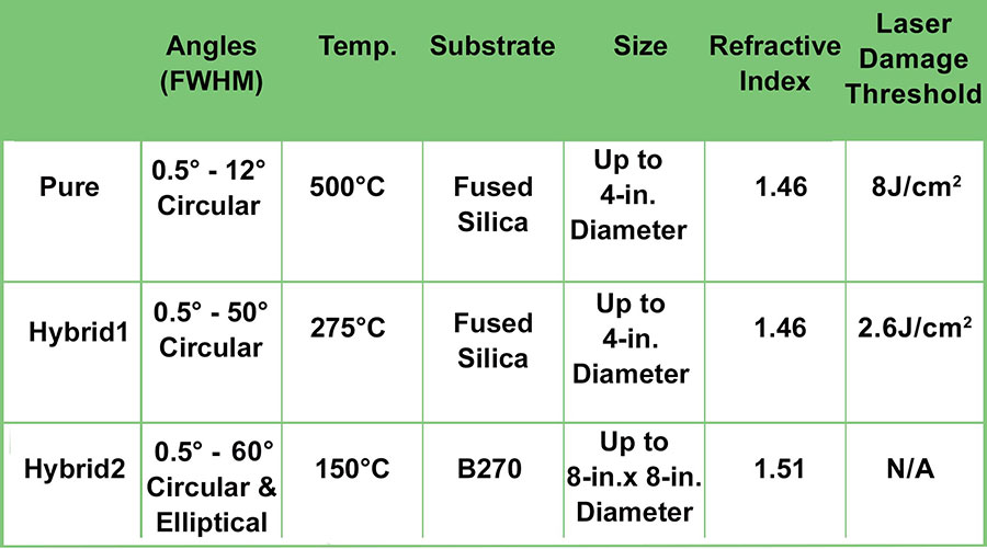 high temperature diffuser specifications