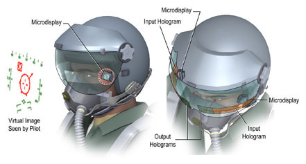 holograms for head up displays for helmets used in the military