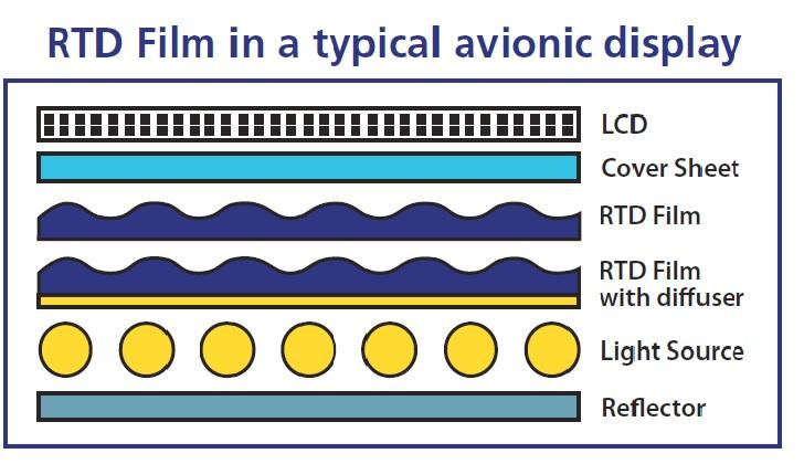 Increasing Brightness with Round Tip Display Film | Luminit LLC