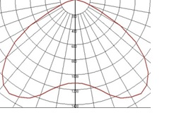 polar plot of batwing diffuser